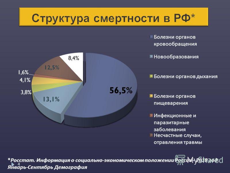 4 *Росстат. Информация о социально-экономическом положении России - 2010 год. Январь-Сентябрь Демография