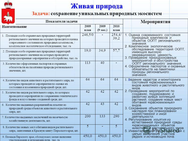 Показатели задачи Мероприятия Наименование 2009 план 2009 (9 мес.) 2010 план 1. Площади особо охраняемых природных территорий регионального значения на которых проводится оценка современного состояния их природных комплексов, / комплексное экологичес