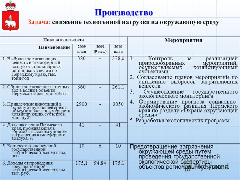 Показатели задачи Мероприятия Наименование 2009 план 2009 (9 мес.) 2010 план 1. Выбросы загрязняющих веществ в атмосферный воздух от стационарных источников в целом по Пермскому краю, тыс. тонн/год 380-378,0 1. Контроль за реализацией природоохранных