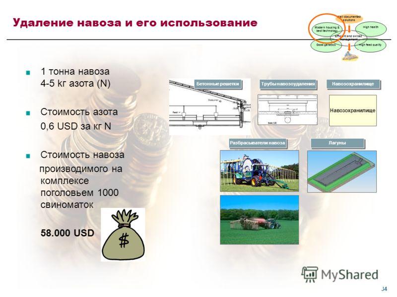34 Навозохранилище Трубы навозоудаления Навозохранилище Лагуны Разбрасыватели навоза Бетонные решетки 1 тонна навоза 4-5 kг азота (N) Стоимость азота 0,6 USD за кг N Стоимость навоза производимого на комплексе поголовьем 1000 свиноматок 58.000 USD Уд