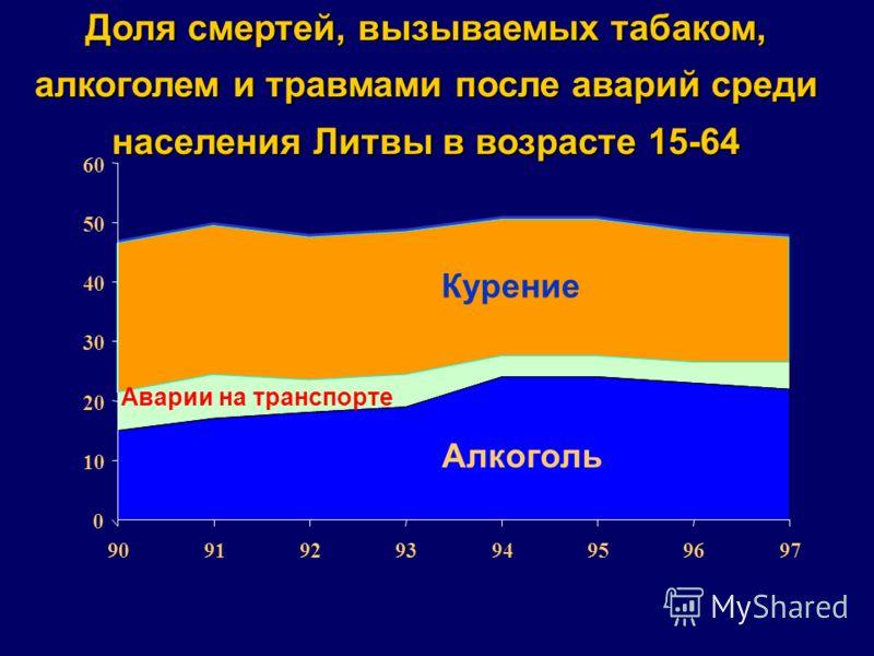 Доля смертей, вызываемых табаком, алкоголем и травмами после аварий среди населения Литвы в возрасте 15-64 0 10 20 30 40 50 60 9091929394959697 Курение Аварии на транспорте Алкоголь