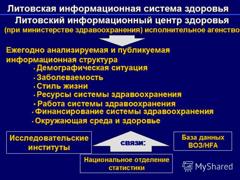Национальное отделение статистики Литовская информационная система здоровья Литовский информационный центр здоровья Литовский информационный центр здоровья (при министерстве здравоохранения) исполнительное агенство Ежегодно анализируемая и публикуема
