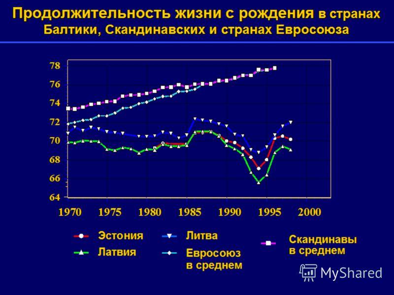 Продолжительность жизни с рождения в странах Балтики, Скандинавских и странах Евросоюза 64 66 68 70 72 74 76 78 1970197519801985199019952000 Эстония Латвия Литва Евросоюз в среднем Скандинавы в среднем