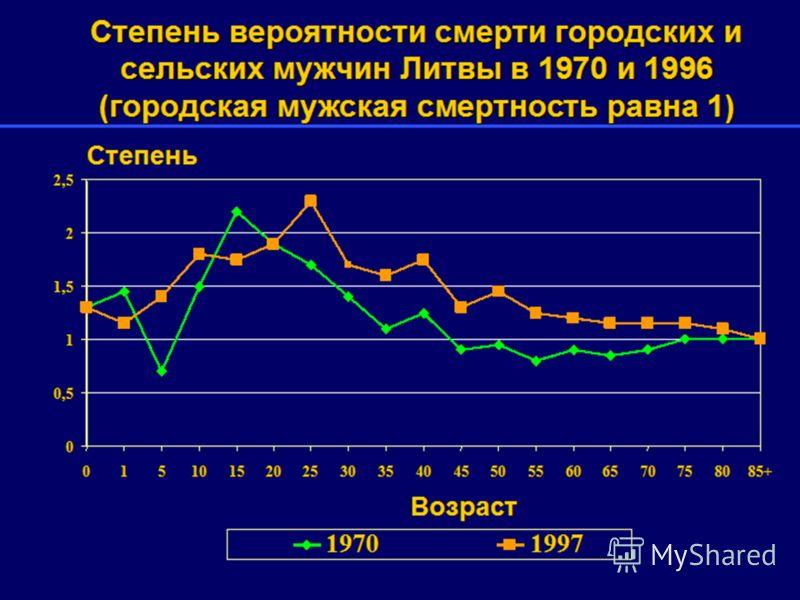 Степень вероятности смерти городских и сельских мужчин Литвы в 1970 и 1996 (городская мужская смертность равна 1) 0 0,5 1 1,5 2 2,5 01510152025303540455055606570758085+ Возраст Степень 19701997