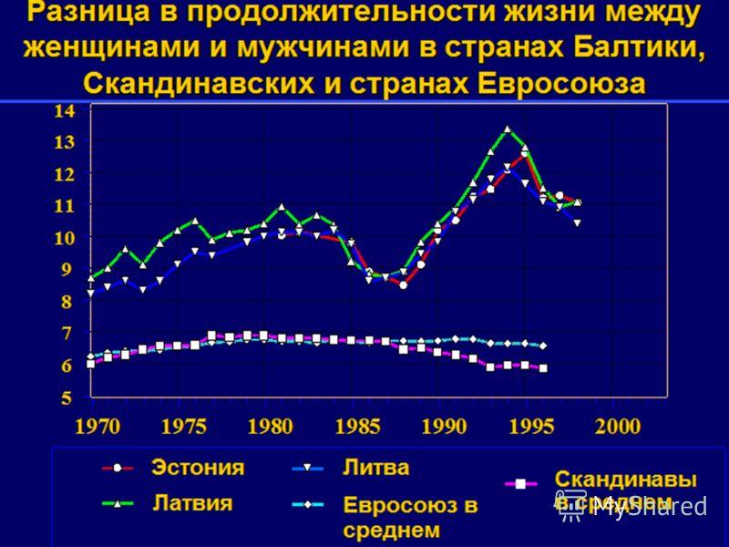 Разница в продолжительности жизни между женщинами и мужчинами в странах Балтики, Скандинавских и странах Евросоюза 5 6 7 8 9 10 11 12 13 14 1970197519801985199019952000 Эстония Латвия Литва Евросоюз в среднем Скандинавы в среднем