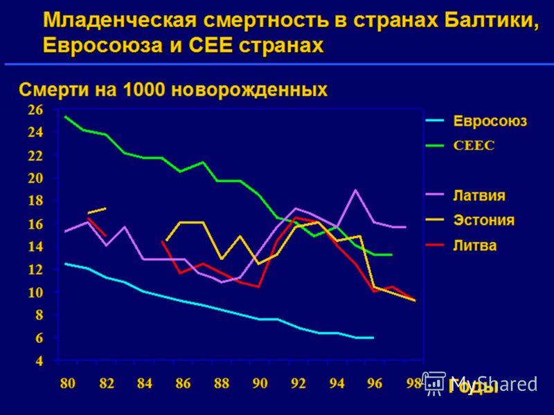 Младенческая смертность в странах Балтики, Евросоюза и CEE странах 4 6 8 10 12 14 16 18 20 22 24 26 80828486889092949698 Годы Смерти на 1000 новорожденных Евросоюз CEEC Латвия Эстония Литва