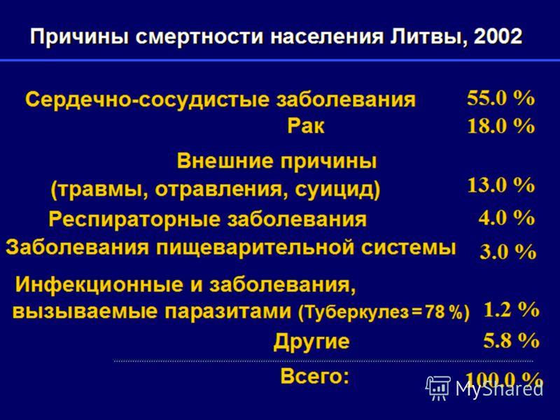 Причины смертности населения Литвы, 2002 Всего: 55.0 % 18.0 % 13.0 % 4.0 % 3.0 % 1.2 % 5.8 % 100.0 % Сердечно-сосудистые заболевания Рак Внешние причины (травмы, отравления, суицид) Респираторные заболевания Заболевания пищеварительной системы Инфекц