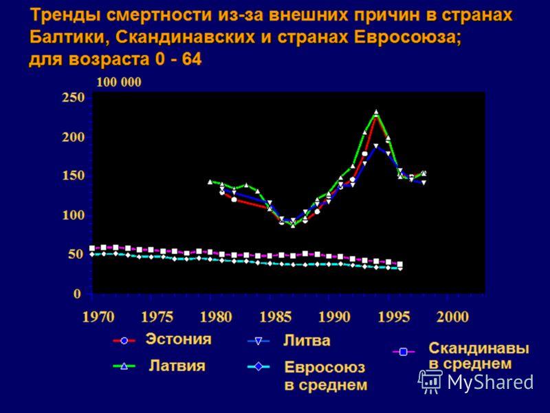 0 50 100 150 200 250 1970197519801985199019952000 в странах Тренды смертности из-за внешних причин в странах Балтики, Скандинавских и странах Евросоюза; для возраста Балтики, Скандинавских и странах Евросоюза; для возраста 0 - 64 Эстония Латвия Литва