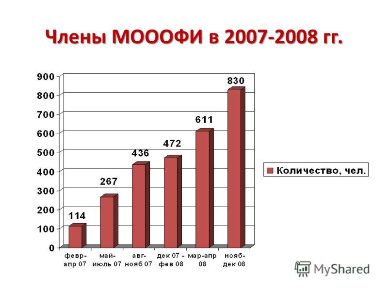 Члены МОООФИ в 2007-2008 гг.