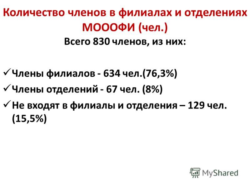 Количество членов в филиалах и отделениях МОООФИ (чел.) Всего 830 членов, из них: Члены филиалов - 634 чел.(76,3%) Члены отделений - 67 чел. (8%) Не входят в филиалы и отделения – 129 чел. (15,5%)