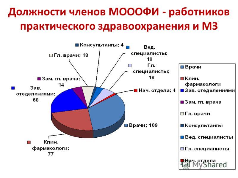 Должности членов МОООФИ - работников практического здравоохранения и МЗ