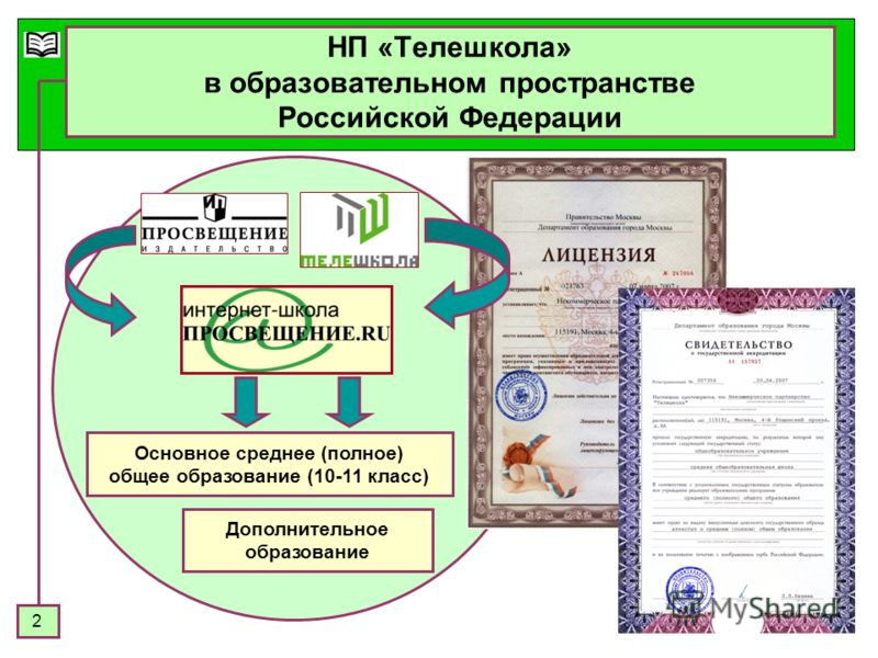 2 НП «Телешкола» в образовательном пространстве Российской Федерации Основное среднее (полное) общее образование (10-11 класс) Дополнительное образование