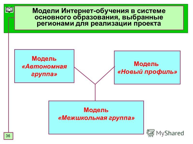 36 Модели Интернет-обучения в системе основного образования, выбранные регионами для реализации проекта Модель «Автономная группа» Модель «Новый профиль» Модель «Межшкольная группа»