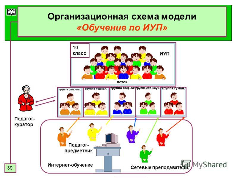 39 Организационная схема модели «Обучение по ИУП» Интернет-обучение Сетевые преподаватели Педагог- куратор Педагог- предметник 10 класс