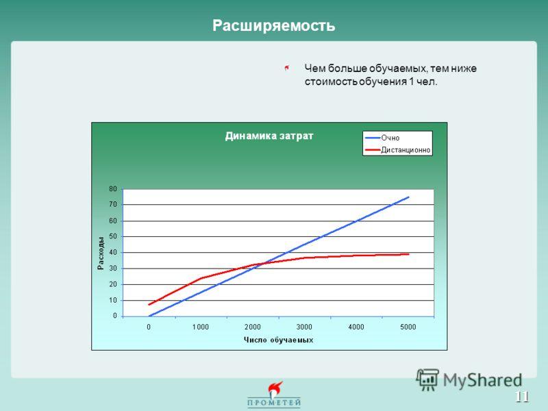 11 Расширяемость Чем больше обучаемых, тем ниже стоимость обучения 1 чел.