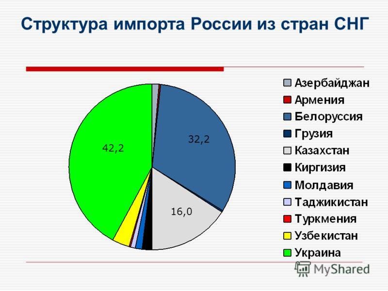 Структура импорта России из стран СНГ 42,2 32,2 16,0