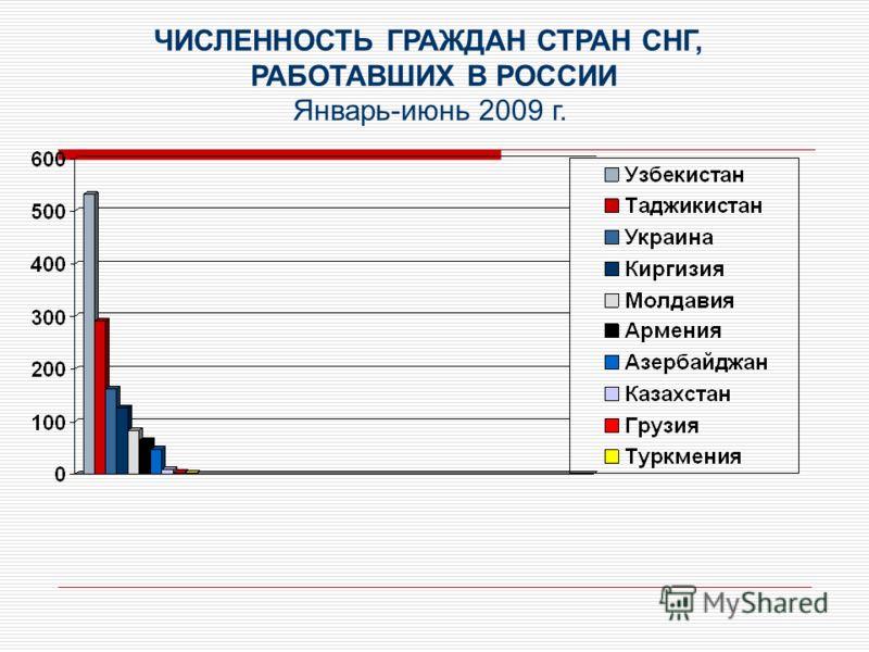 ЧИСЛЕННОСТЬ ГРАЖДАН СТРАН СНГ, РАБОТАВШИХ В РОССИИ Январь-июнь 2009 г.