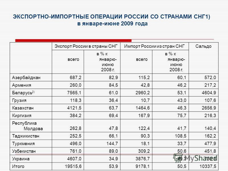Экспорт России в страны СНГИмпорт России из стран СНГСальдо всего в % к январю- июню 2008 г. всего в % к январю- июню 2008 г. Азербайджан687,282,9115,260,1572,0 Армения260,084,542,846,2217,2 Беларусь 2) 7565,161,02960,253,14604,9 Грузия118,336,410,74