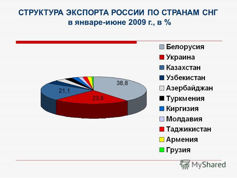 СТРУКТУРА ЭКСПОРТА РОССИИ ПО СТРАНАМ СНГ в январе-июне 2009 г., в % 38,8 23,6 21,1