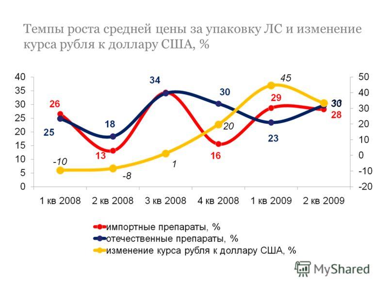Темпы роста средней цены за упаковку ЛС и изменение курса рубля к доллару США, %