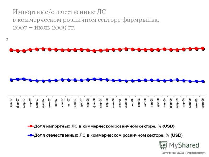 Импортные/отечественные ЛС в коммерческом розничном секторе фармрынка, 2007 – июль 2009 гг. Источник: ЦМИ «Фармэксперт»