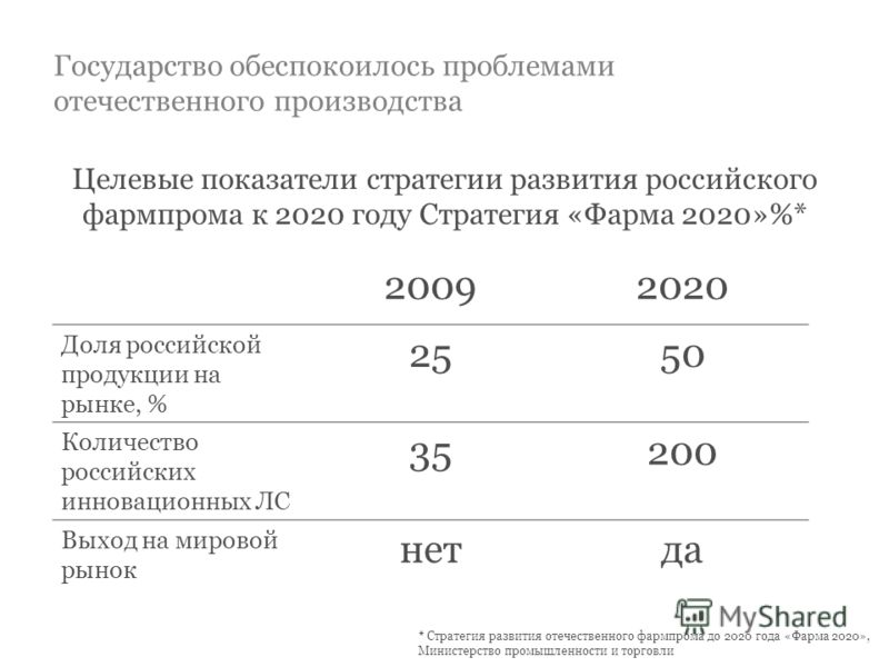Государство обеспокоилось проблемами отечественного производства Целевые показатели стратегии развития российского фармпрома к 2020 году Стратегия «Фарма 2020»%* 20092020 Доля российской продукции на рынке, % 2550 Количество российских инновационных