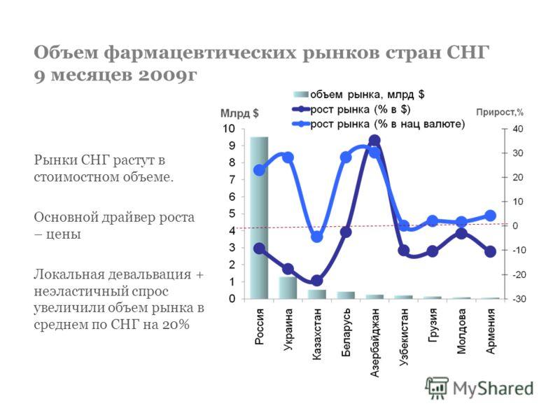 Объем фармацевтических рынков стран СНГ 9 месяцев 2009г Рынки СНГ растут в стоимостном объеме. Основной драйвер роста – цены Локальная девальвация + неэластичный спрос увеличили объем рынка в среднем по СНГ на 20%
