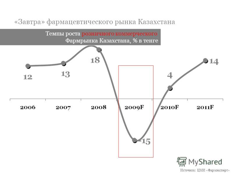 «Завтра» фармацевтического рынка Казахстана Темпы роста розничного коммерческого Фармрынка Казахстана, % в тенге Источник: ЦМИ «Фармэксперт»