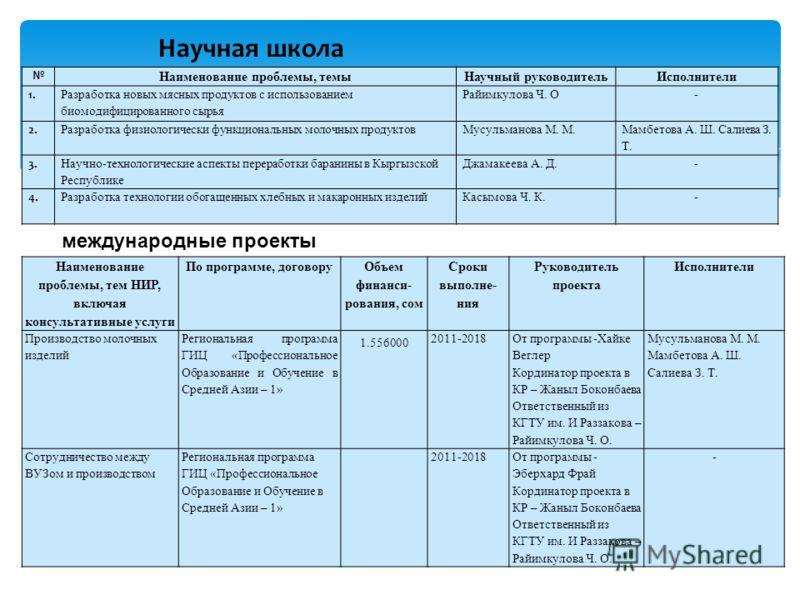 11 НИР студентов кафедры «Технология производства продуктов питания» гг.(за последние 2 года)