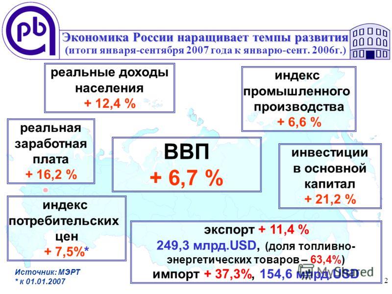 2 Экономика России наращивает темпы развития ( Экономика России наращивает темпы развития (итоги января-сентября 2007 года к январю-сент. 2006г.) реальная заработная плата + 16,2 % реальные доходы населения + 12,4 % индекс потребительских цен + 7,5%*