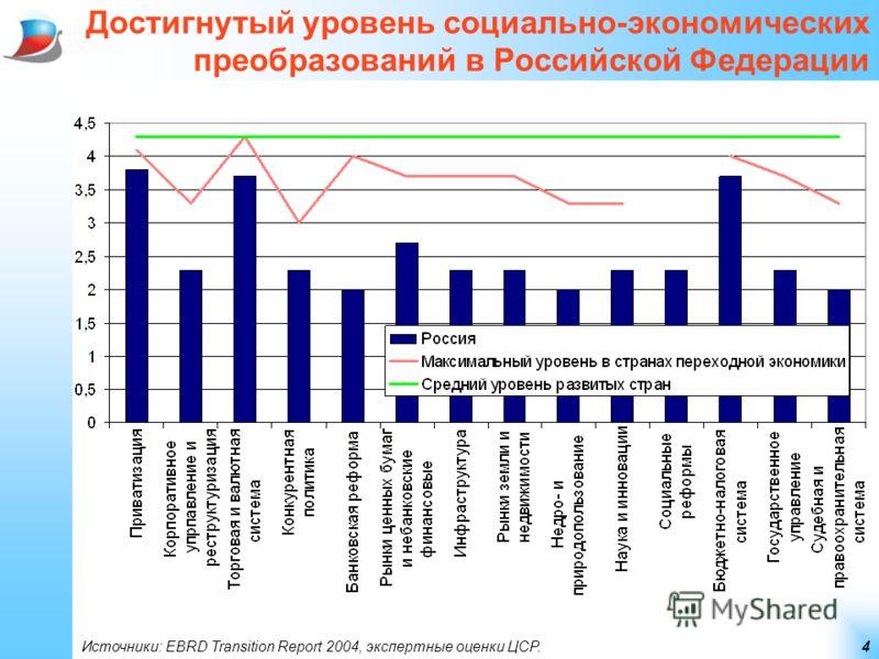 4 Достигнутый уровень социально-экономических преобразований в Российской Федерации Источники: EBRD Transition Report 2004, экспертные оценки ЦСР.