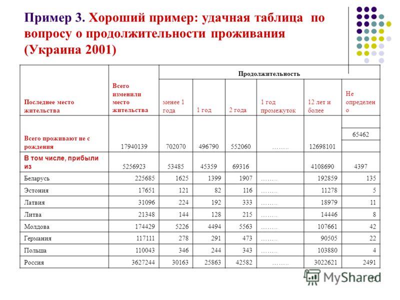 13 Пример 3. Хороший пример: удачная таблица по вопросу о продолжительности проживания (Украина 2001) Последнее место жительства Всего изменили место жительства Продолжительность менее 1 года1 год2 года 1 год промежуток 12 лет и более Не определен о