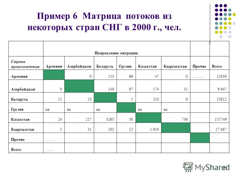 25 Пример 6 Матрица потоков из некоторых стран СНГ в 2000 г., чел. Направление миграции. Страна происхожденияАрменияАзербайджанБеларусьГрузияКазахстанКыргызстанПрочиеВсего Армения 015366470……..12030 Азербайджан0 1489717431 9 947 Беларусь1523 51106 13