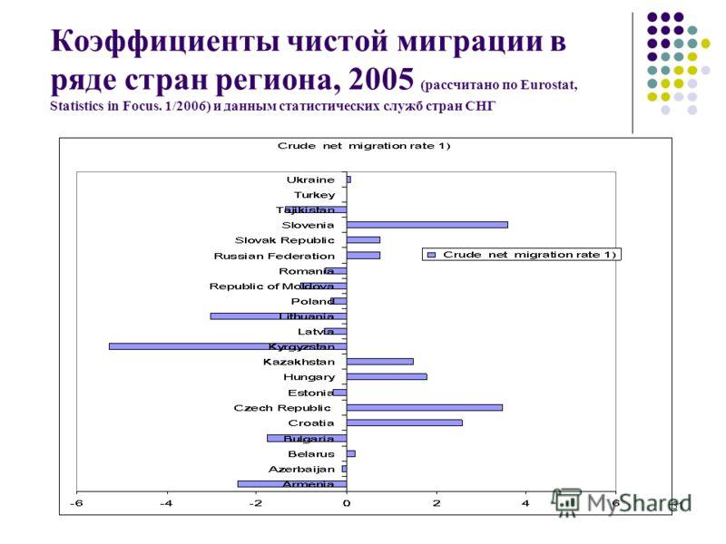 31 Коэффициенты чистой миграции в ряде стран региона, 2005 (рассчитано по Eurostat, Statistics in Focus. 1/2006) и данным статистических служб стран СНГ
