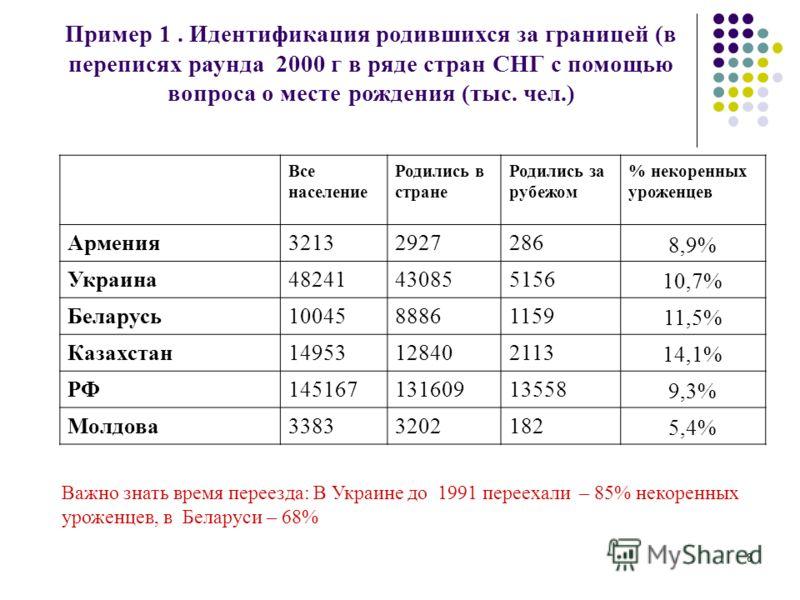 8 Пример 1. Идентификация родившихся за границей (в переписях раунда 2000 г в ряде стран СНГ с помощью вопроса о месте рождения (тыс. чел.) Все население Родились в стране Родились за рубежом % некоренных уроженцев Армения32132927286 8,9% Украина4824