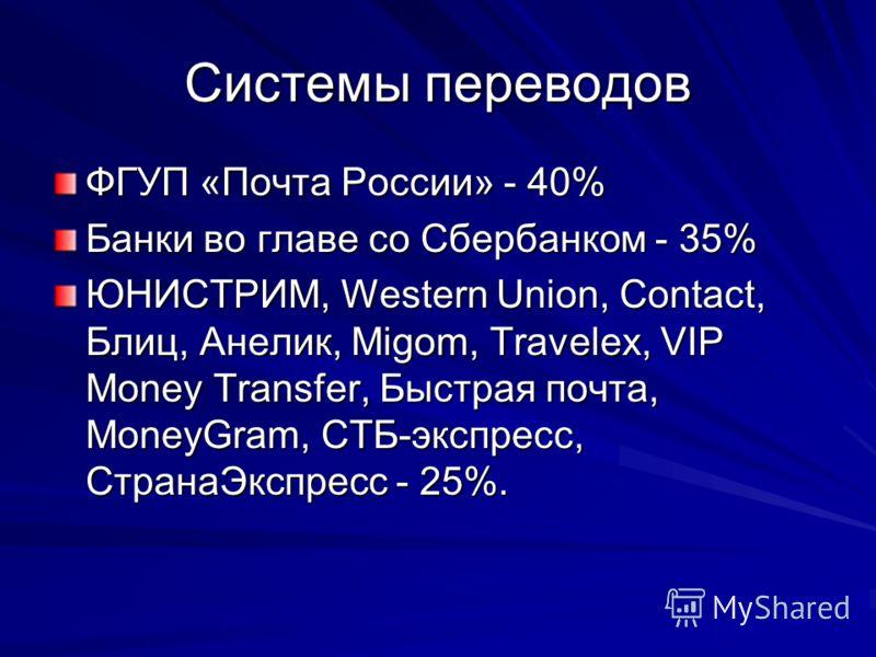 Системы переводов ФГУП «Почта России» - 40% Банки во главе со Сбербанком - 35% ЮНИСТРИМ, Western Union, Contact, Блиц, Анелик, Migom, Travelex, VIP Money Transfer, Быстрая почта, MoneyGram, СТБ-экспресс, СтранаЭкспресс - 25%.