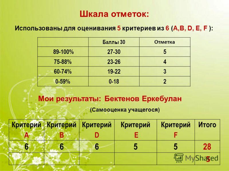 Критерий А Критерий В Критерий D Критерий Е Критерий F Итого 6665528 5 Шкала отметок: Мои результаты: Бектенов Еркебулан Баллы 30 Отметка 89-100%27-305 75-88%23-264 60-74%19-223 0-59%0-182 Использованы для оценивания 5 критериев из 6 (А,В, D, Е, F ):
