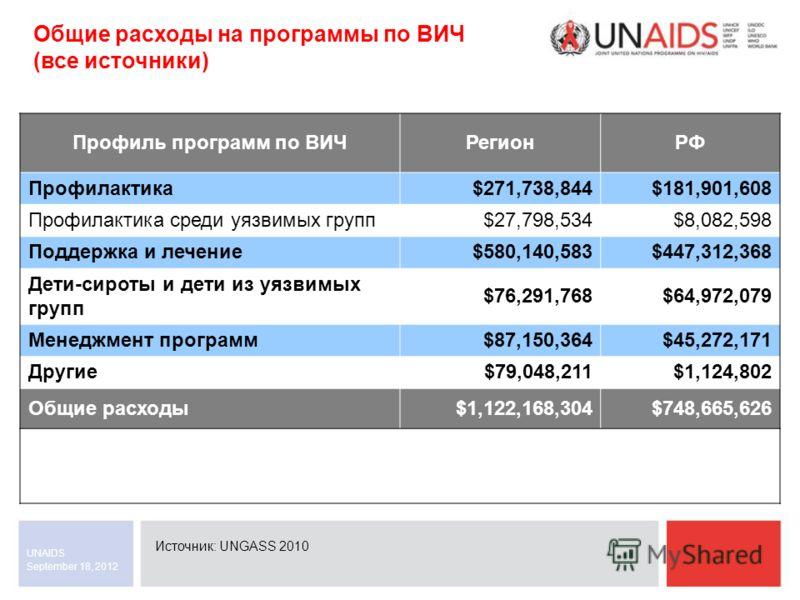 September 18, 2012 UNAIDS Общие расходы на программы по ВИЧ (все источники) Источник: UNGASS 2010 Профиль программ по ВИЧРегионРФ Профилактика$271,738,844$181,901,608 Профилактика среди уязвимых групп$27,798,534$8,082,598 Поддержка и лечение$580,140,