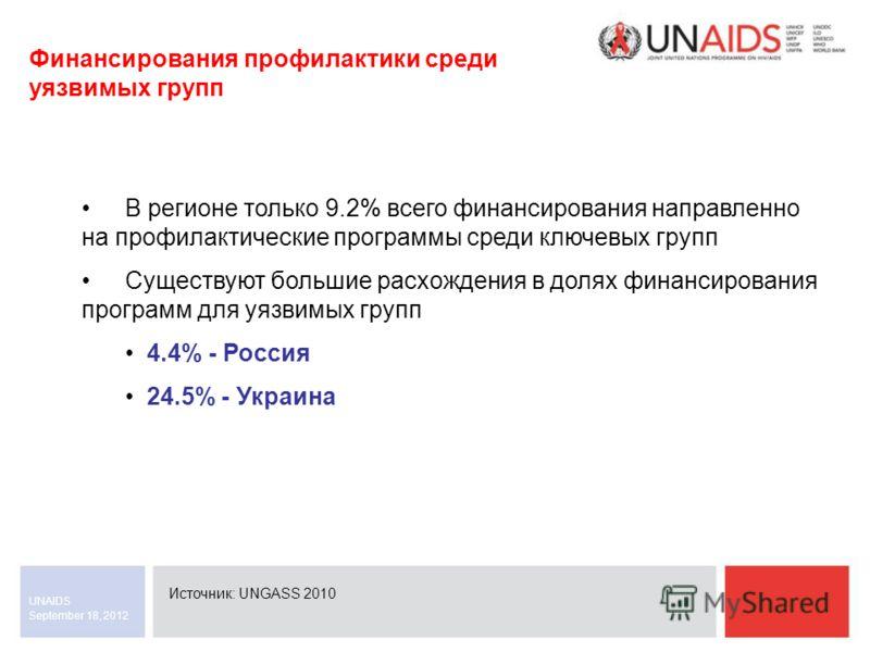 September 18, 2012 UNAIDS Финансирования профилактики среди уязвимых групп Источник: UNGASS 2010 В регионе только 9.2% всего финансирования направленно на профилактические программы среди ключевых групп Существуют большие расхождения в долях финансир