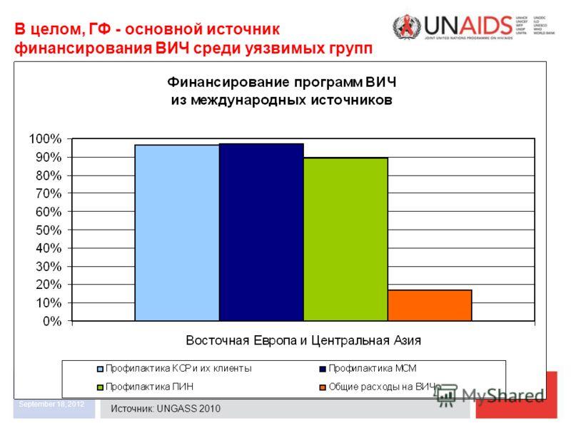 September 18, 2012 UNAIDS В целом, ГФ - основной источник финансирования ВИЧ среди уязвимых групп Источник: UNGASS 2010