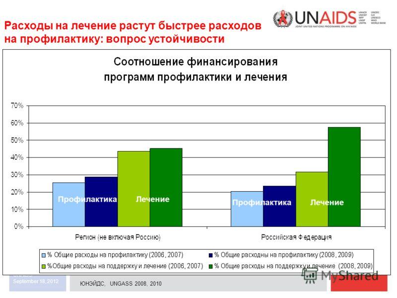 September 18, 2012 UNAIDS Prevention Treatment ЮНЭЙДС, UNGASS 2008, 2010 Расходы на лечение растут быстрее расходов на профилактику: вопрос устойчивости TreatmentPrevention Профилактика Лечение
