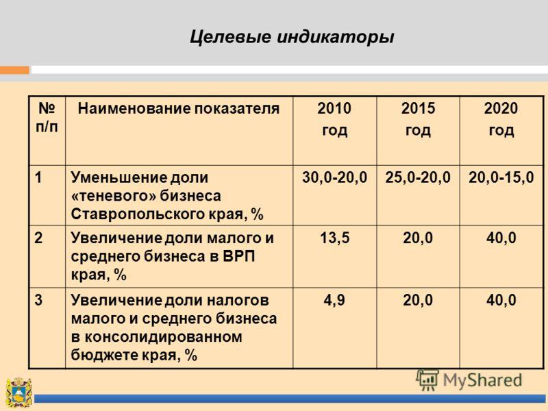 Целевые индикаторы п/п Наименование показателя2010 год 2015 год 2020 год 1Уменьшение доли «теневого» бизнеса Ставропольского края, % 30,0-20,025,0-20,020,0-15,0 2Увеличение доли малого и среднего бизнеса в ВРП края, % 13,520,040,0 3Увеличение доли на