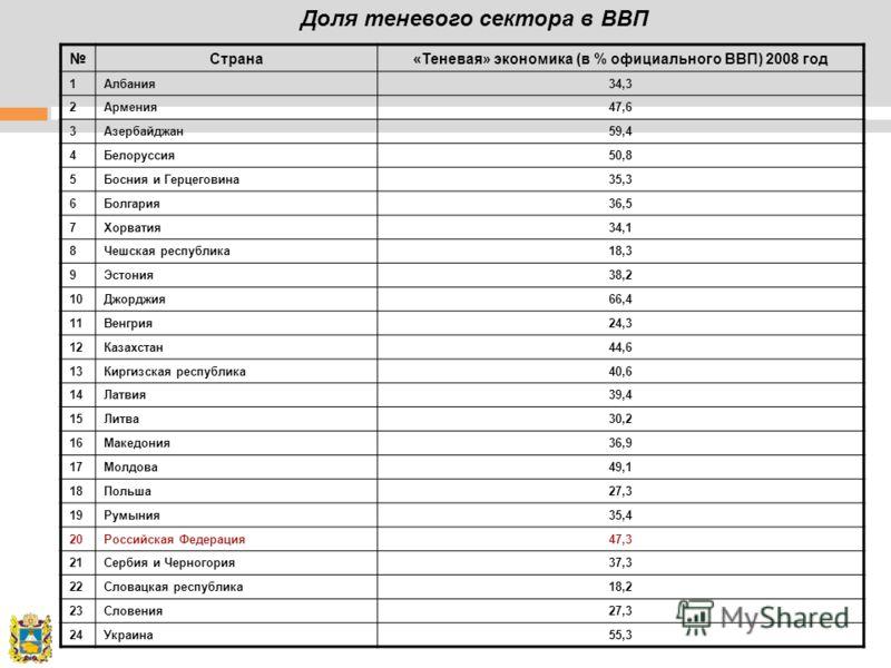 Страна«Теневая» экономика (в % официального ВВП) 2008 год 1Албания34,3 2Армения47,6 3Азербайджан59,4 4Белоруссия50,8 5Босния и Герцеговина35,3 6Болгария36,5 7Хорватия34,1 8Чешская республика18,3 9Эстония38,2 10Джорджия66,4 11Венгрия24,3 12Казахстан44