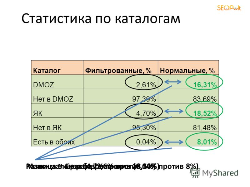 Статистика по каталогам КаталогФильтрованные, %Нормальные, % DMOZ2,61%16,31% Нет в DMOZ97,39%83,69% ЯК4,70%18,52% Нет в ЯК95,30%81,48% Есть в обоих0,04%8,01% Разница в 6+ раза (2,6% против 16%)Разница ~ 4 раз (4,7% против 18,5%)Максимальная безопасно