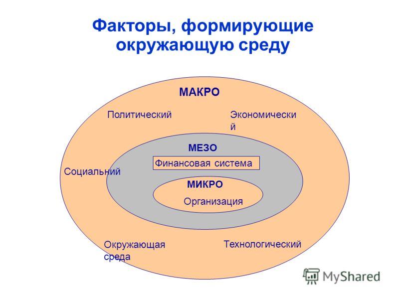 Факторы, формирующие окружающую среду Социальний ПолитическийЭкономически й Окружающая среда Технологический Финансовая система МАКРО МЕЗО МИКРО Организация