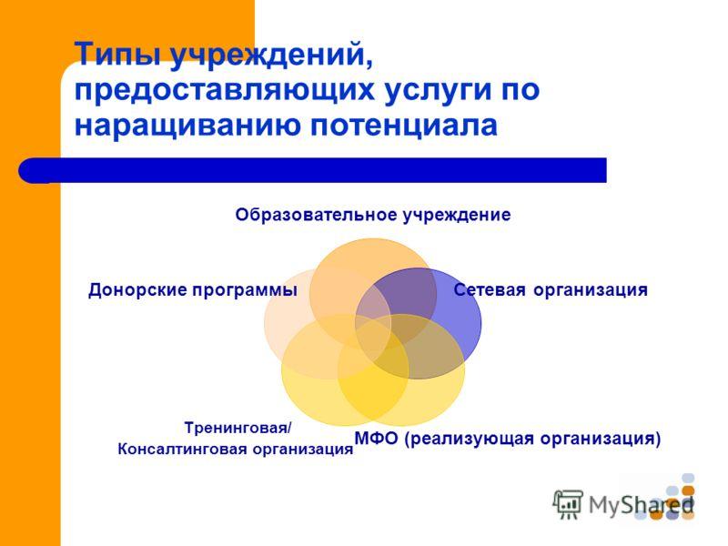 Типы учреждений, предоставляющих услуги по наращиванию потенциала Образовательное учреждение Сетевая организация МФО (реализующая организация) Тренинговая/ Консалтинговая организация Донорские программы