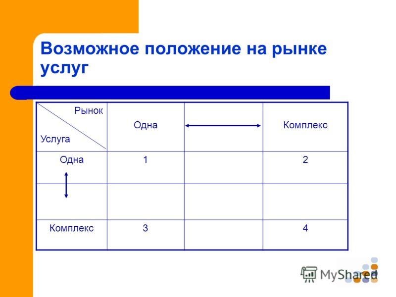 Возможное положение на рынке услуг Рынок Услуга ОднаКомплекс Одна12 Комплекс34