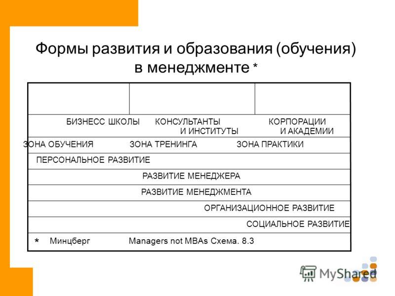 Формы развития и образования (обучения) в менеджменте * * МинцбергManagers not MBAs Схема. 8.3 СОЦИАЛЬНОЕ РАЗВИТИЕ ОРГАНИЗАЦИОННОЕ РАЗВИТИЕ РАЗВИТИЕ МЕНЕДЖМЕНТА РАЗВИТИЕ МЕНЕДЖЕРА ПЕРСОНАЛЬНОЕ РАЗВИТИЕ ЗОНА ОБУЧЕНИЯ ЗОНА ТРЕНИНГА ЗОНА ПРАКТИКИ БИЗНЕС