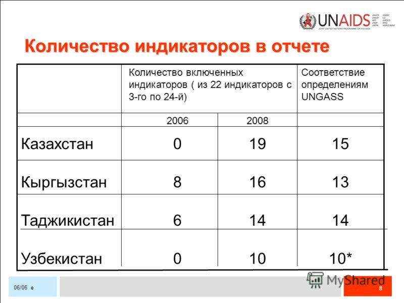 8 06/06 e Количество индикаторов в отчете 14 6Таджикистан 10*100Узбекистан 13168Кыргызстан 15190Казахстан 20082006 Соответствие определениям UNGASS Количество включенных индикаторов ( из 22 индикаторов с 3-го по 24-й)