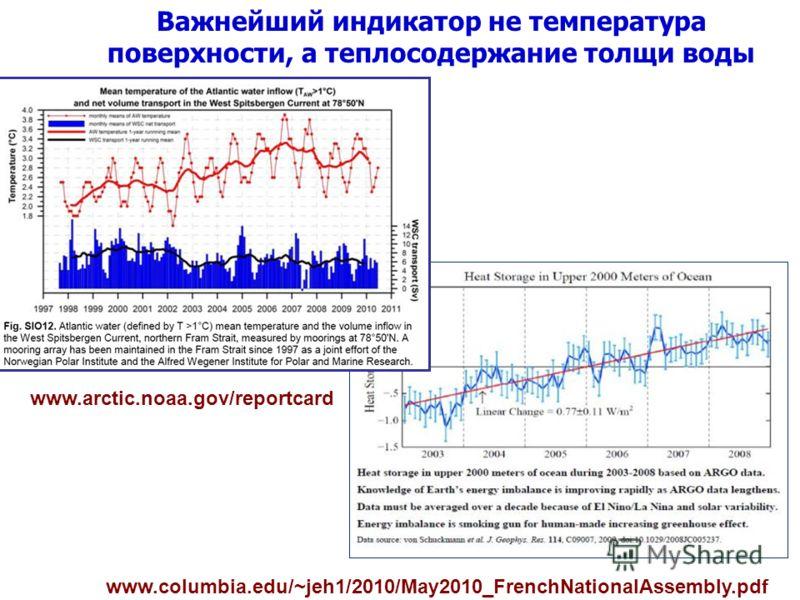 www.columbia.edu/~jeh1/2010/May2010_FrenchNationalAssembly.pdf Важнейший индикатор не температура поверхности, а теплосодержание толщи воды www.arctic.noaa.gov/reportcard